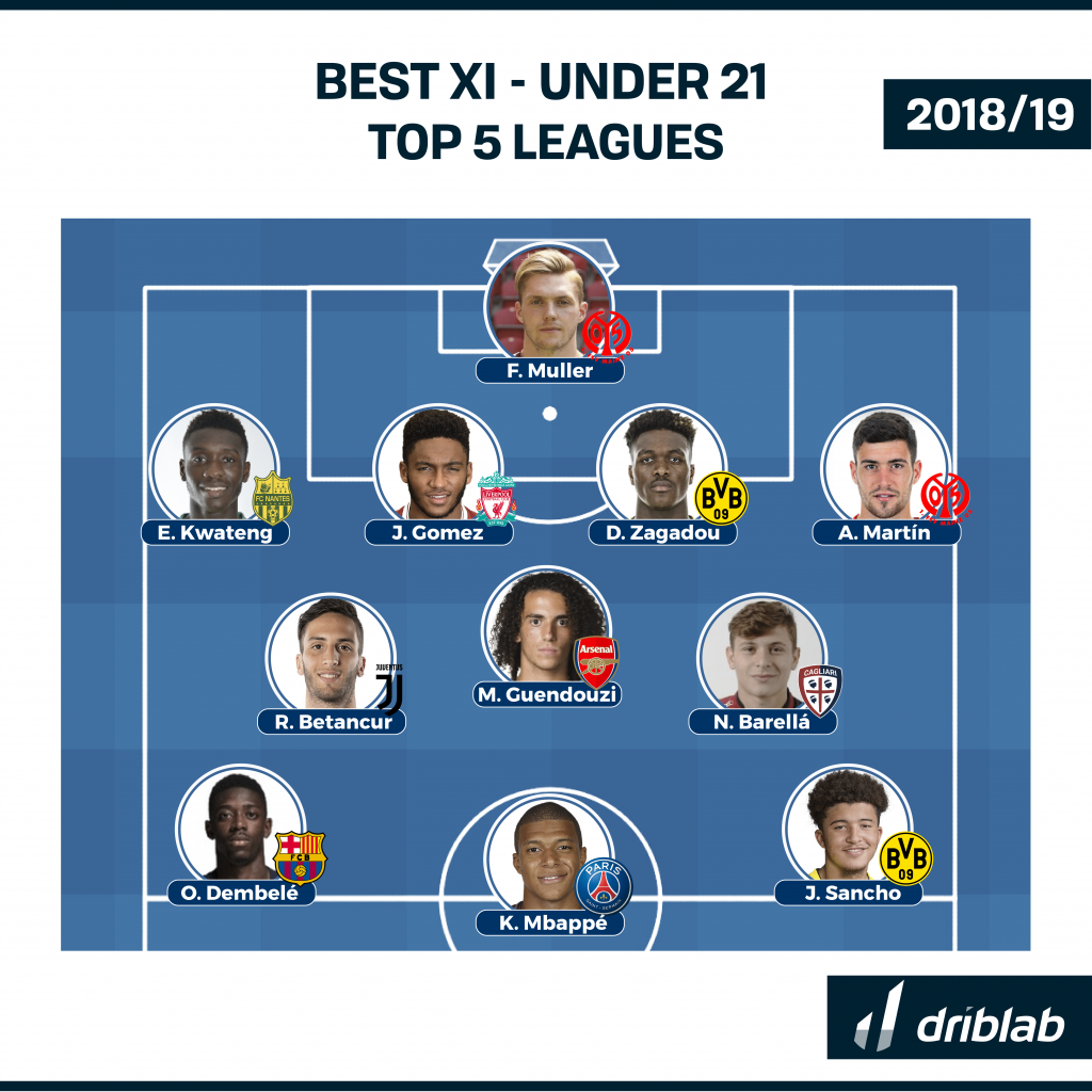Players to watch in 2019 - The U21 Best XI of the season so far